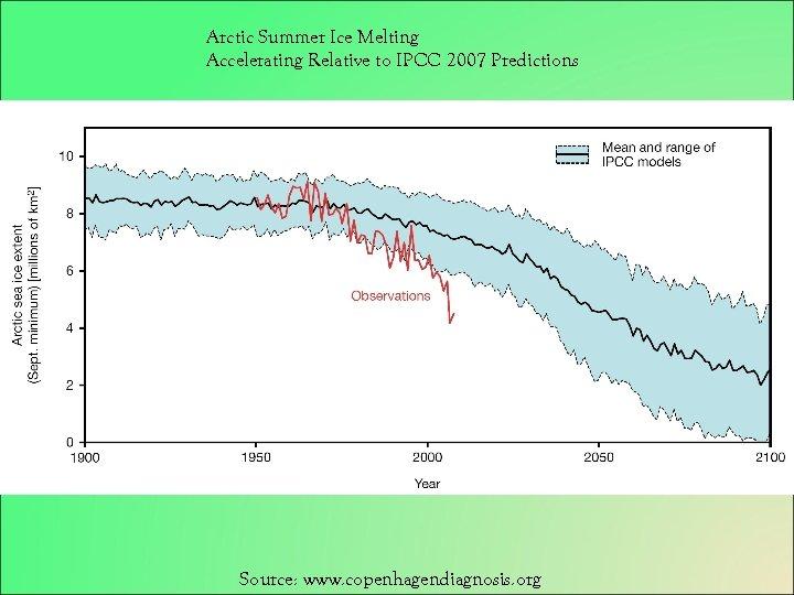 Arctic Summer Ice Melting Accelerating Relative to IPCC 2007 Predictions Source: www. copenhagendiagnosis. org