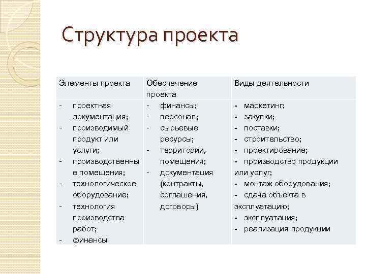 Структура проекта Элементы проекта Виды деятельности - - маркетинг; - закупки; - поставки; -