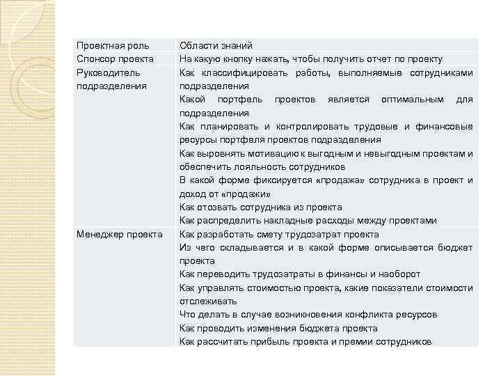 Проектная роль Спонсор проекта Руководитель подразделения Менеджер проекта Области знаний На какую кнопку нажать,