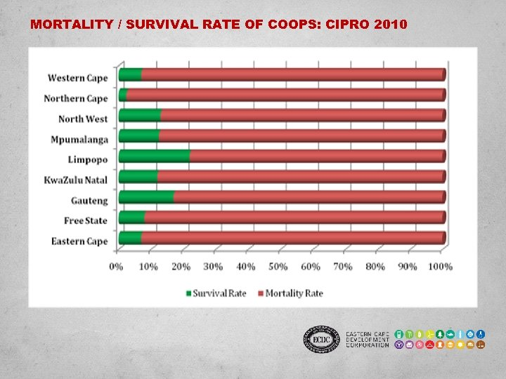 MORTALITY / SURVIVAL RATE OF COOPS: CIPRO 2010