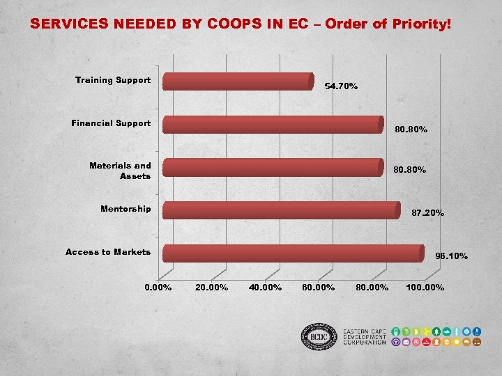 SERVICES NEEDED BY COOPS IN EC – Order of Priority! Training Support 54. 70%