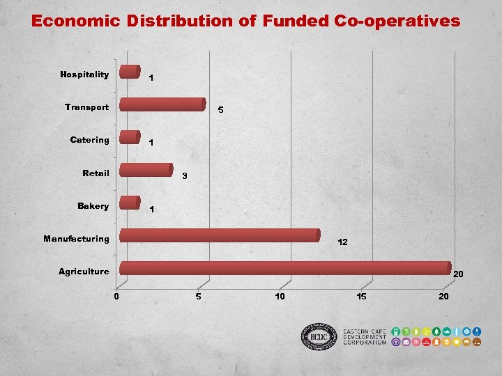 Economic Distribution of Funded Co-operatives Hospitality 1 Transport 5 Catering 1 Retail 3 Bakery