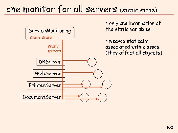 one monitor for all servers Service. Monitoring static state static weaves (static state) •