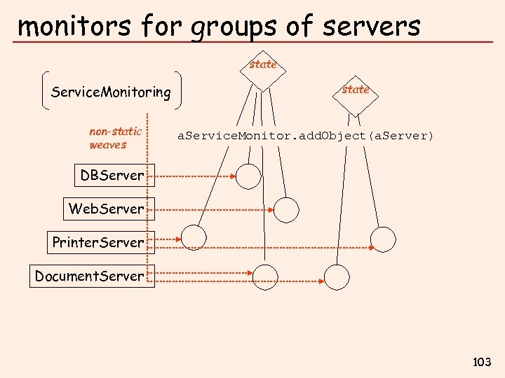 monitors for groups of servers state Service. Monitoring non-static weaves state a. Service. Monitor.