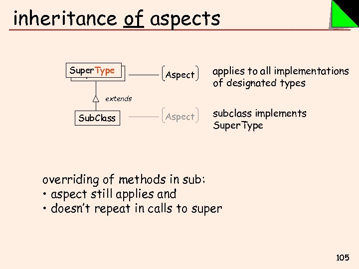 inheritance of aspects Super. Type Super. Class Aspect applies to all implementations of designated