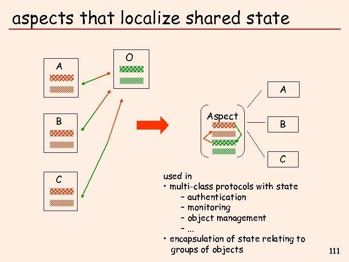 aspects that localize shared state A O A B Aspect B C C used