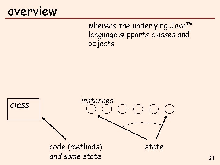 overview whereas the underlying Java™ language supports classes and objects class instances code (methods)
