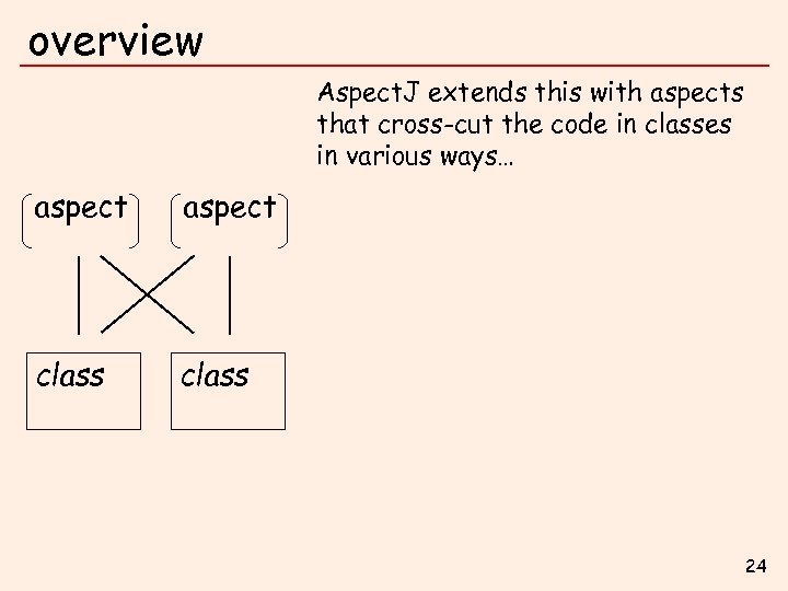 overview Aspect. J extends this with aspects that cross-cut the code in classes in