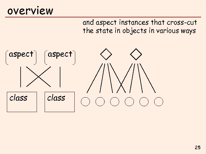 overview aspect class and aspect instances that cross-cut the state in objects in various
