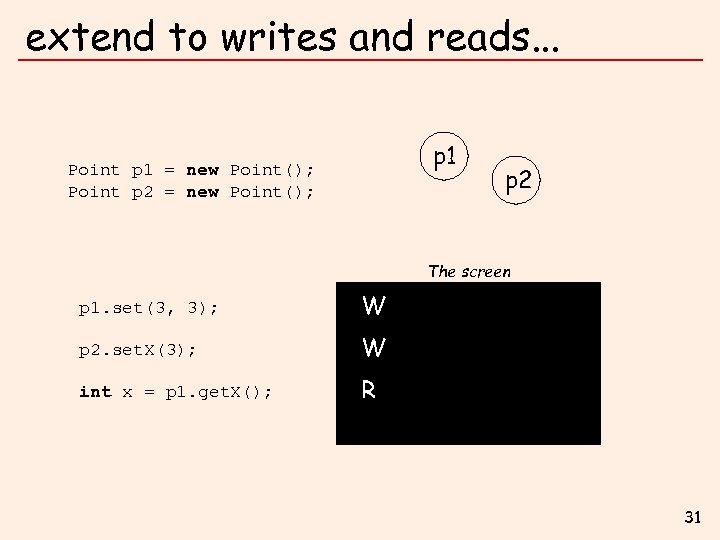 extend to writes and reads. . . p 1 Point p 1 = new