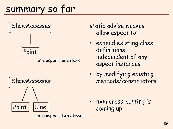 summary so far Show. Accesses Point one aspect, one class Show. Accesses Point Line