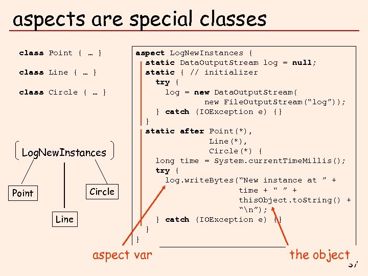 aspects are special classes class Point { … } class Line { … }