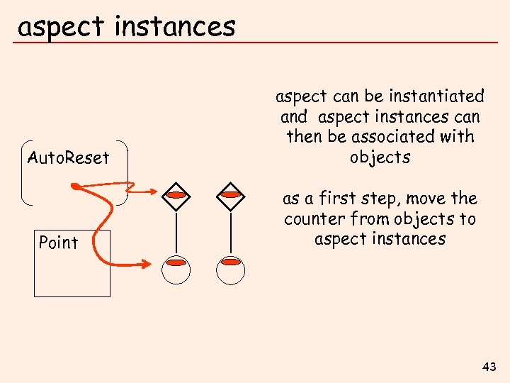 aspect instances Auto. Reset Point aspect can be instantiated and aspect instances can then