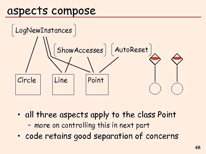 aspects compose Log. New. Instances Show. Accesses Circle Line Auto. Reset Point • all
