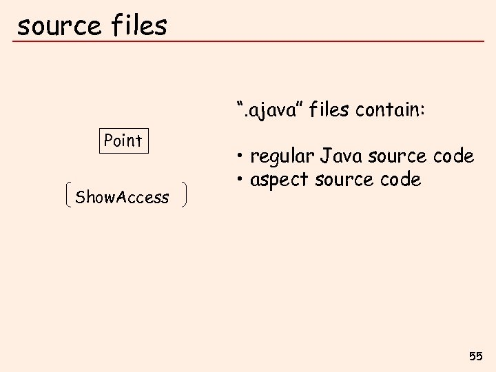 """source files """". ajava"""" files contain: Point Show. Access • regular Java source code"""