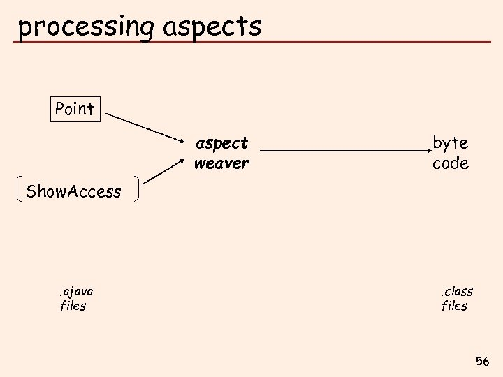 processing aspects Point aspect weaver byte code Show. Access . ajava files . class