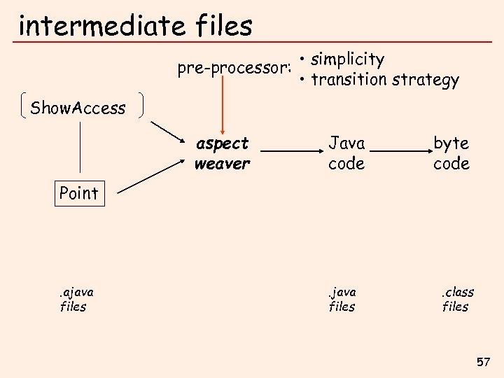 intermediate files pre-processor: • simplicity • transition strategy Show. Access aspect weaver Java code