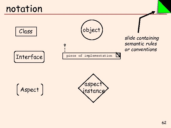 notation Class Interface Aspect object slide containing semantic rules or conventions piece of implementation
