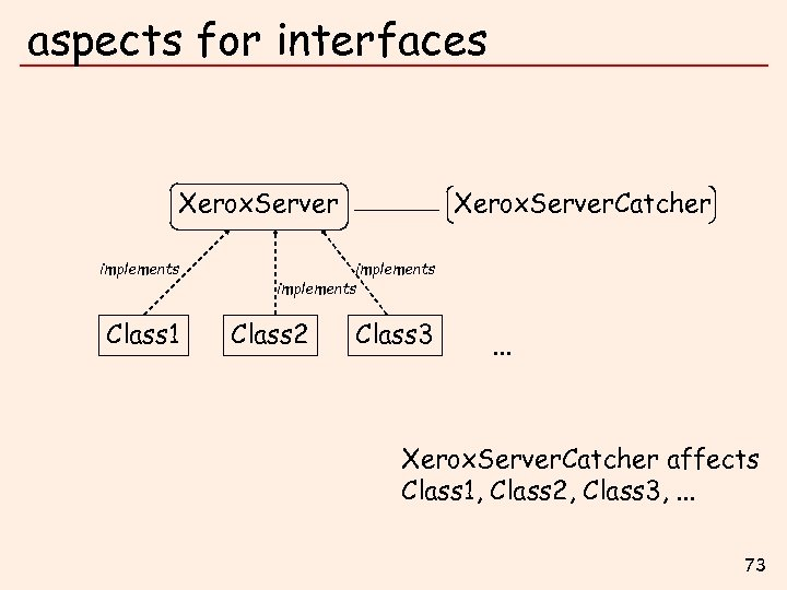 aspects for interfaces Xerox. Server implements Class 1 Xerox. Server. Catcher implements Class 2
