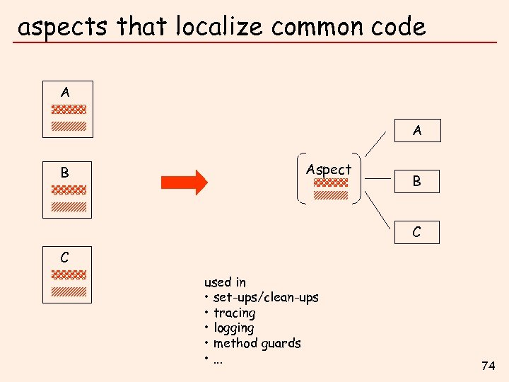 aspects that localize common code A A B Aspect B C C used in
