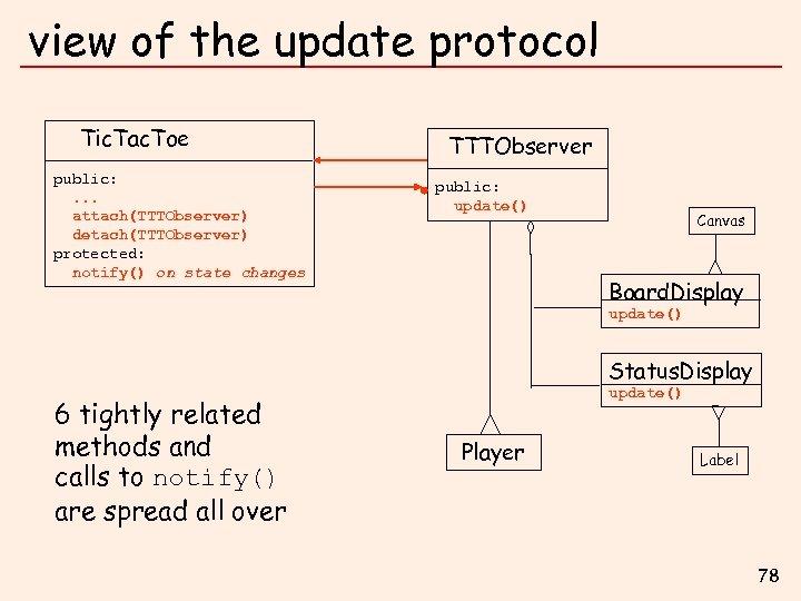 view of the update protocol Tic. Tac. Toe public: . . . attach(TTTObserver) detach(TTTObserver)