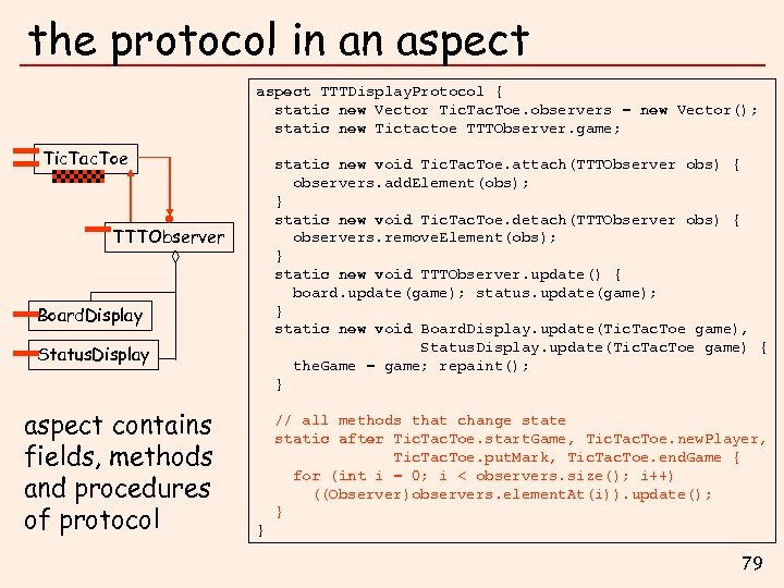 the protocol in an aspect TTTDisplay. Protocol { static new Vector Tic. Tac. Toe.