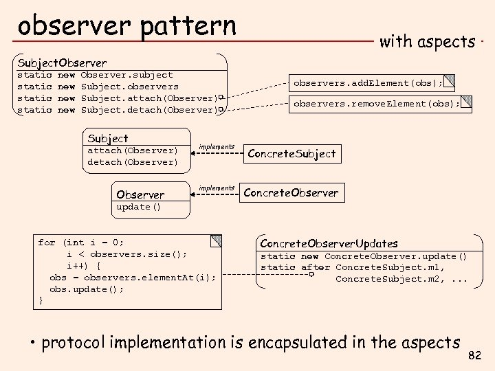 observer pattern with aspects Subject. Observer static new new Observer. subject Subject. observers Subject.