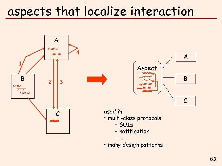 aspects that localize interaction A 4 1 B A Aspect 2 B 3 C