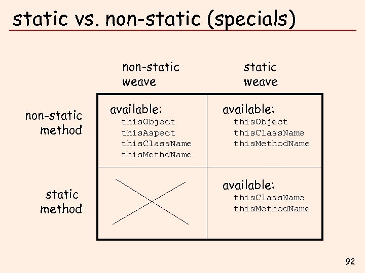 static vs. non-static (specials) non-static weave non-static method available: this. Object this. Aspect this.