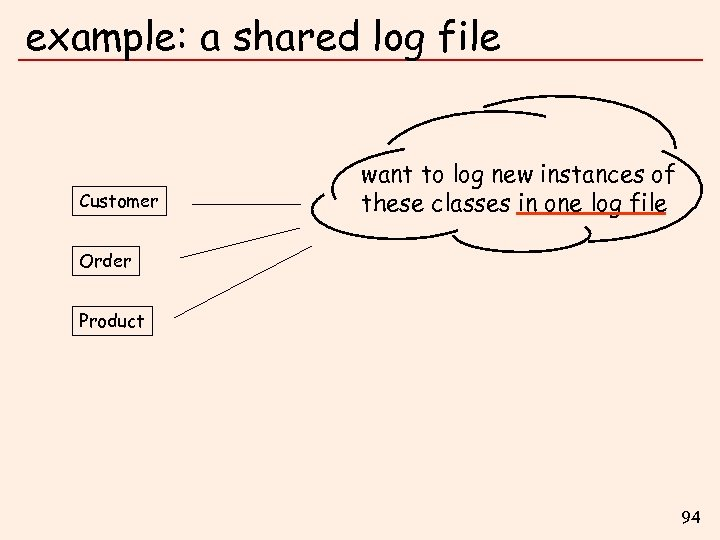 example: a shared log file Customer want to log new instances of these classes
