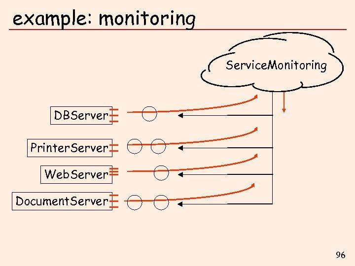 example: monitoring Service. Monitoring DBServer Printer. Server Web. Server Document. Server 96