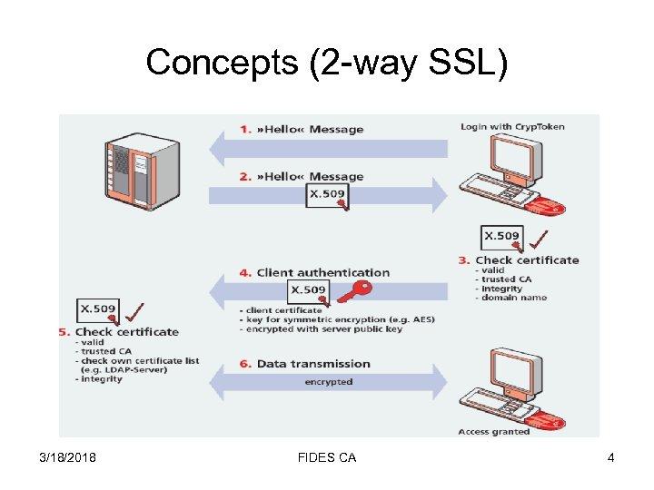 Concepts (2 -way SSL) 3/18/2018 FIDES CA 4