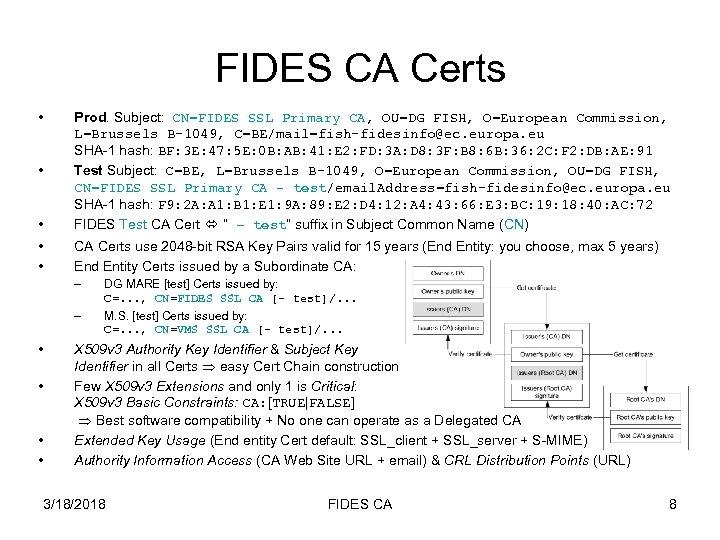 FIDES CA Certs • • • Prod. Subject: CN=FIDES SSL Primary CA, OU=DG FISH,