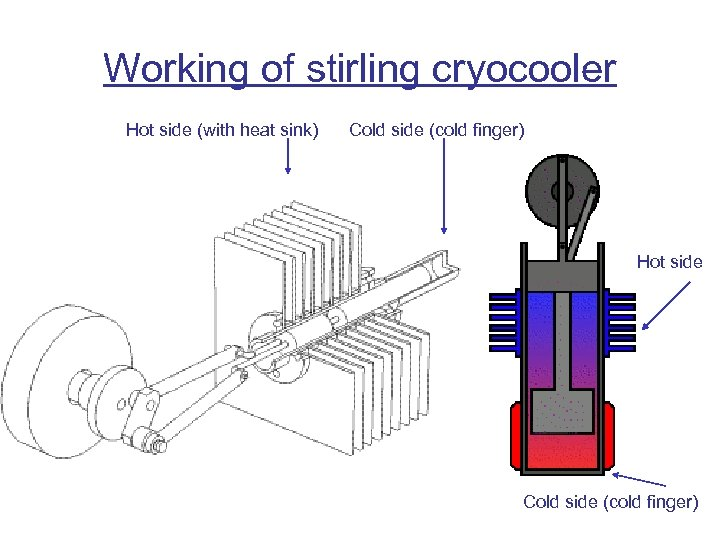 Working of stirling cryocooler Hot side (with heat sink) Cold side (cold finger) Hot