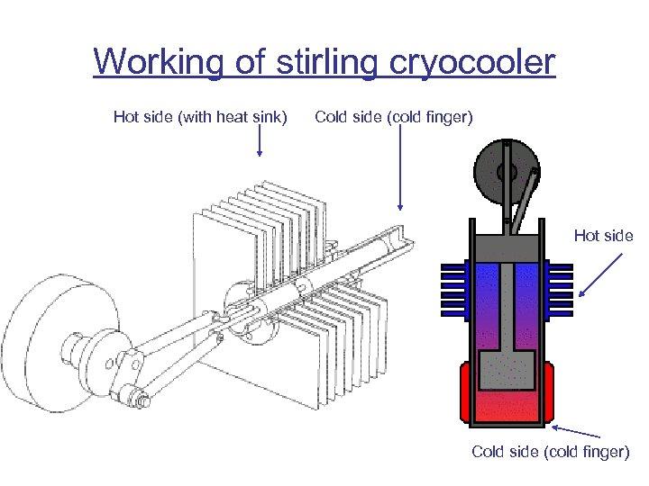Working of stirling cryocooler Hot side (with heat sink) Cold side (cold finger) Hot