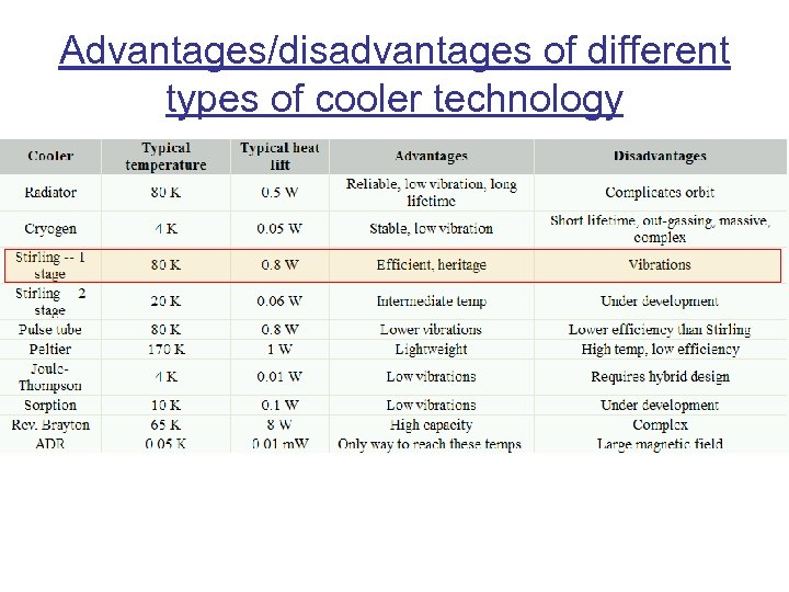 Advantages/disadvantages of different types of cooler technology