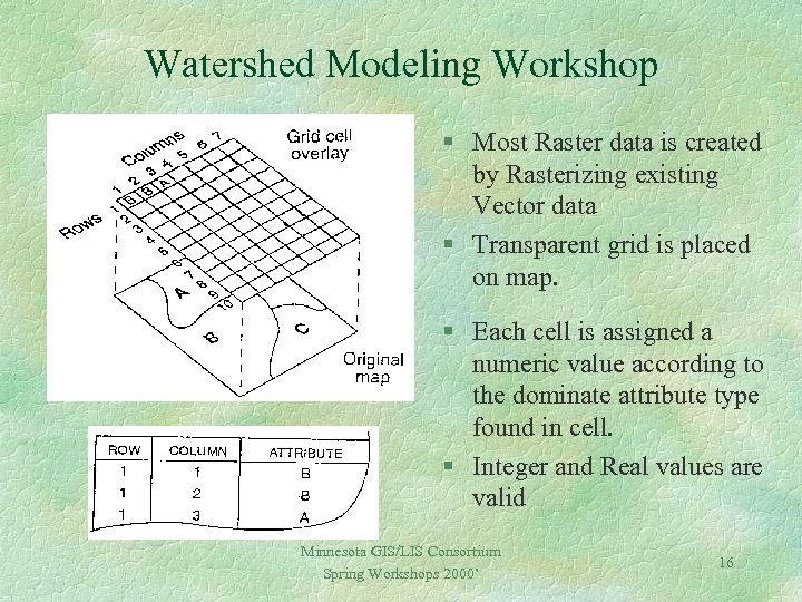 Watershed Modeling Workshop § Most Raster data is created by Rasterizing existing Vector data