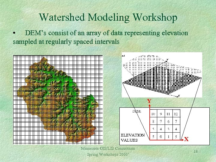 Watershed Modeling Workshop • DEM's consist of an array of data representing elevation sampled