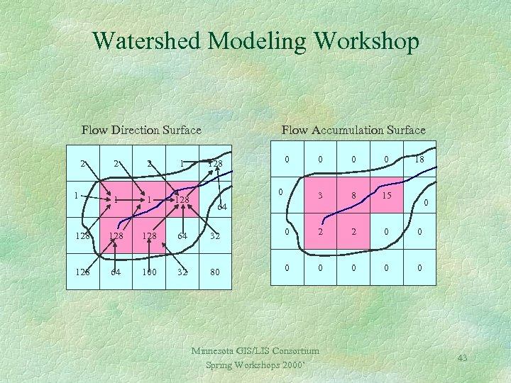 Watershed Modeling Workshop Flow Direction Surface 2 Flow Accumulation Surface 2 2 1 128