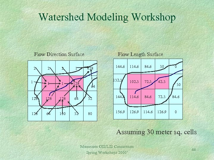 Watershed Modeling Workshop Flow Direction Surface 2 Flow Length Surface 2 2 1 128