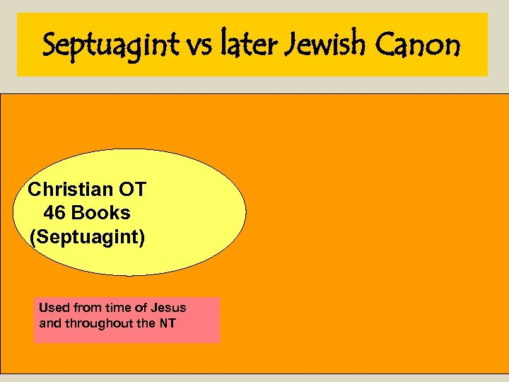 Septuagint vs later Jewish Canon Christian OT 46 Books (Septuagint) Used from time of