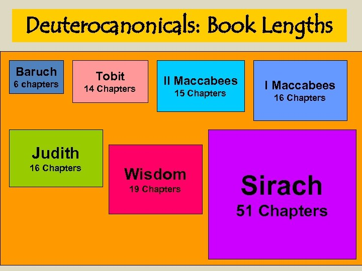 Deuterocanonicals: Book Lengths Baruch 6 chapters Tobit 14 Chapters II Maccabees 15 Chapters I