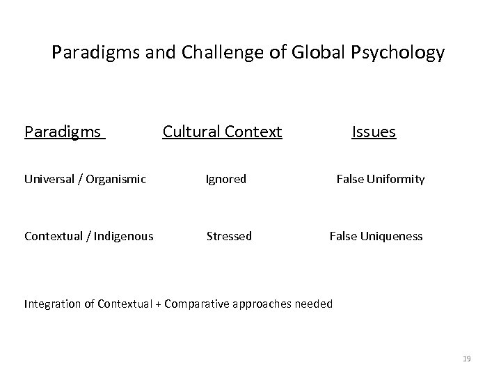 Paradigms and Challenge of Global Psychology Paradigms Cultural Context Issues Universal / Organismic Ignored