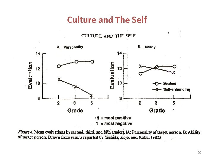 Culture and The Self 20