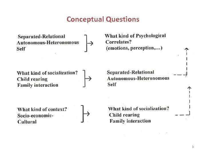 Conceptual Questions 3