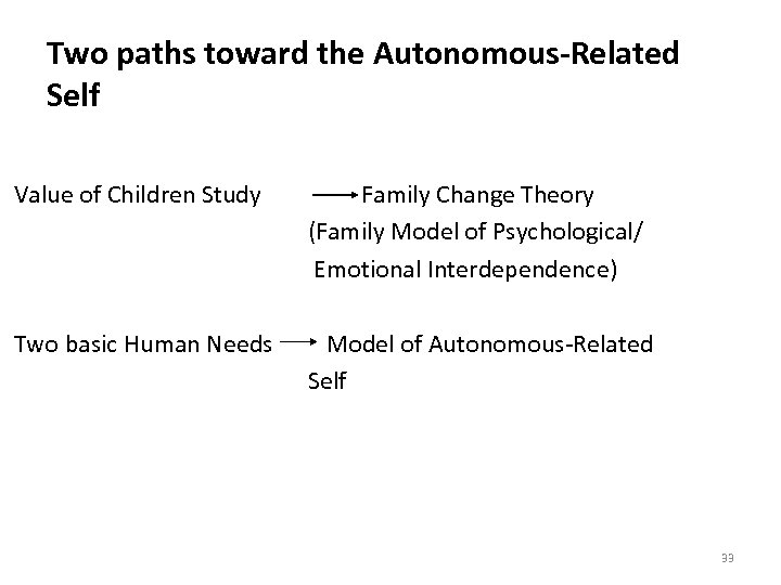 Two paths toward the Autonomous-Related Self Value of Children Study Family Change Theory (Family