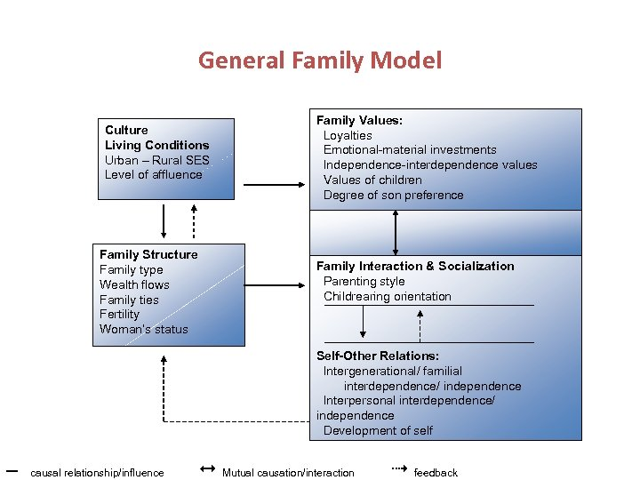 General Family Model Culture Living Conditions Urban – Rural SES Level of affluence Family