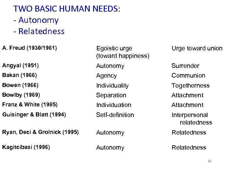 TWO BASIC HUMAN NEEDS: - Autonomy - Relatedness A. Freud (1930/1961) Egoistic urge (toward