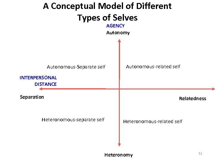 A Conceptual Model of Different Types of Selves AGENCY Autonomy Autonomous-Separate self Autonomous-related self