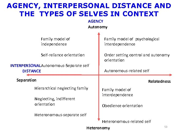 AGENCY, INTERPERSONAL DISTANCE AND THE TYPES OF SELVES IN CONTEXT AGENCY Autonomy Family model